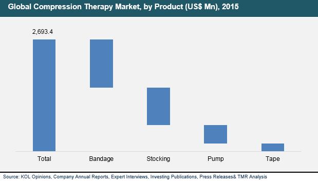 compression-therapy-2016-market