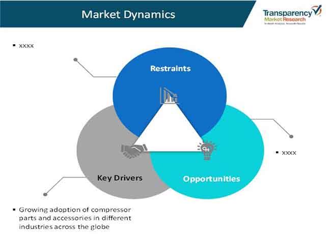 compressor parts and accessories market 1