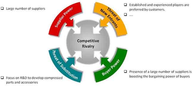 compressor parts and accessories market 2