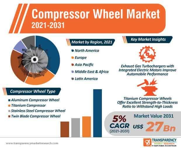 compressor wheel market infographic