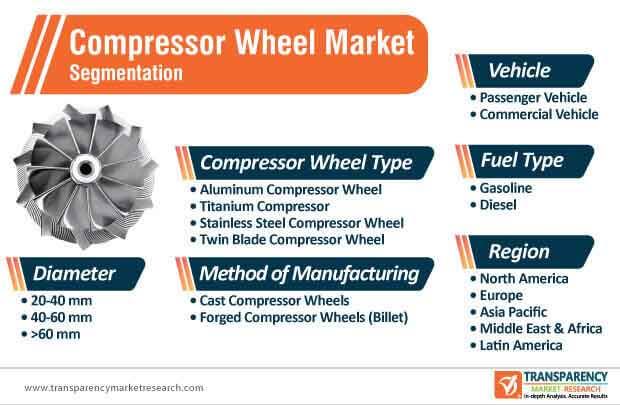 compressor wheel market segmentation