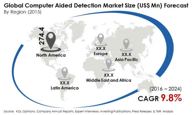 computer-aided-detection-market