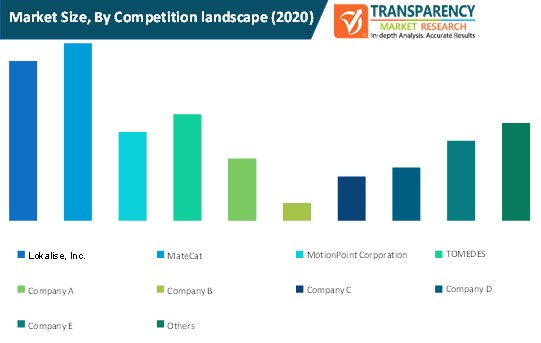 computer assisted translation software market size by competition landscape