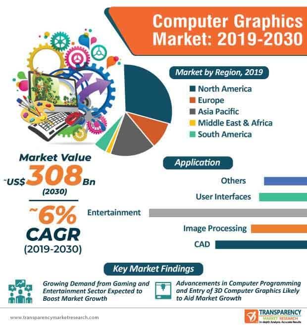 computer graphics market infographic