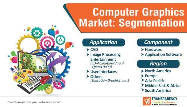 computer graphics market segmentation