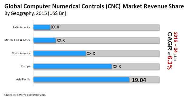 computer numerical controls market