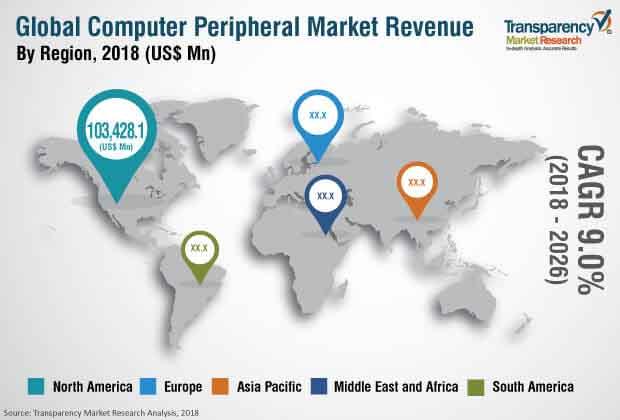 computer-peripherals-market.jpg