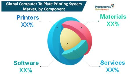 computer to plate printing system market 1