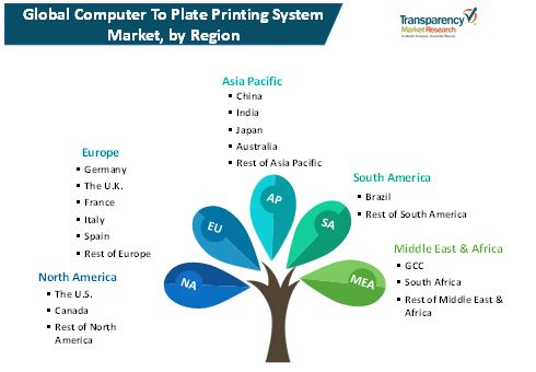 computer to plate printing system market 2