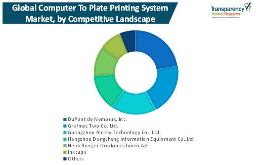 computer to plate printing system market