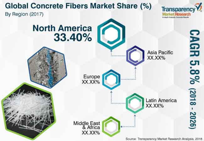 concrete fibers market