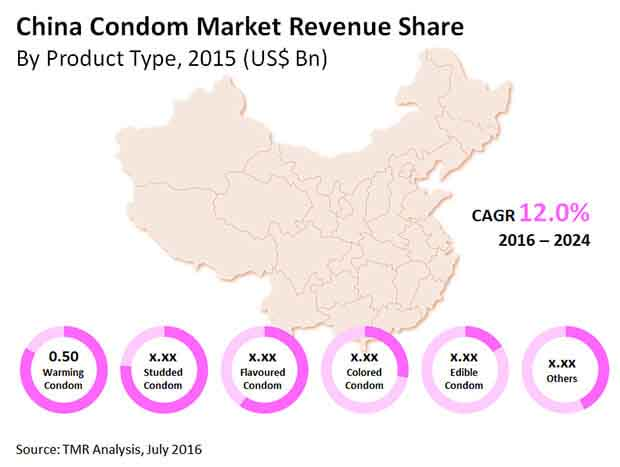 condom-market