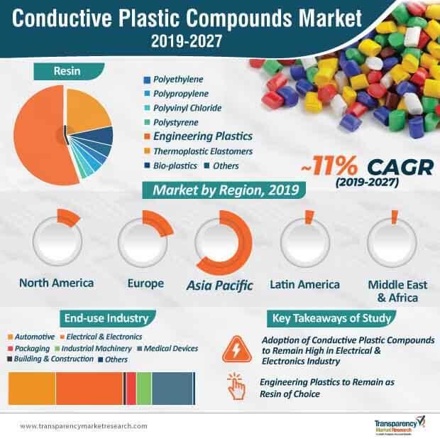 conductive plastic compounds market infographic