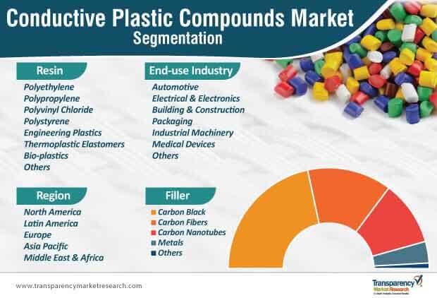conductive plastic compounds market segmentation