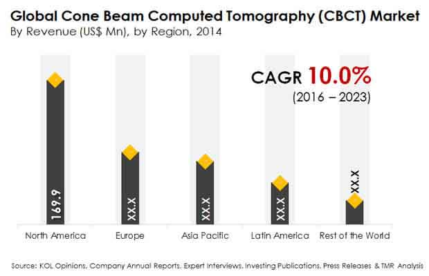 cone-beam-computed-tomography-market