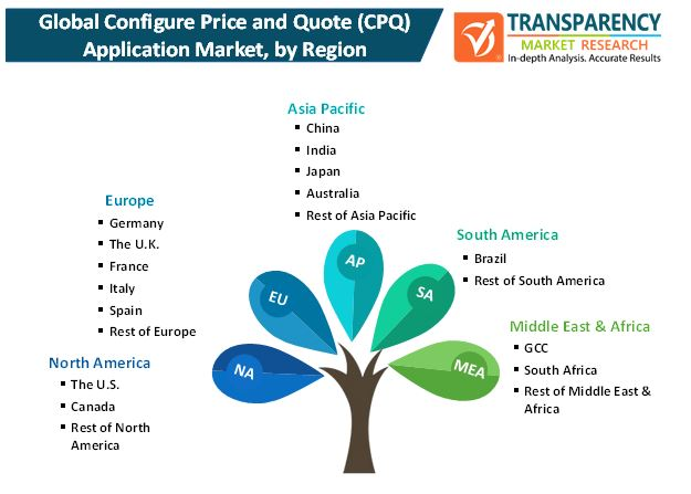 configure price and quote application market 1