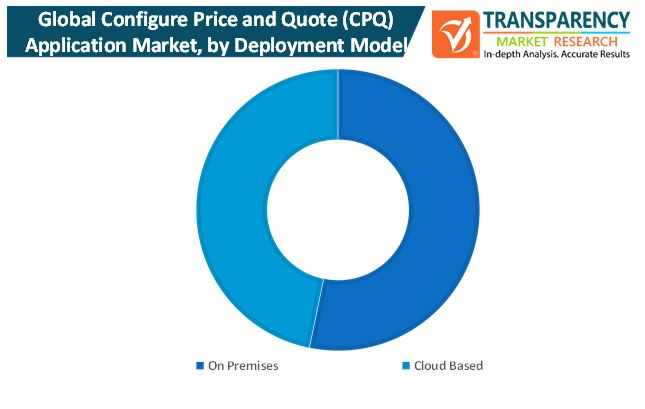configure price and quote application market