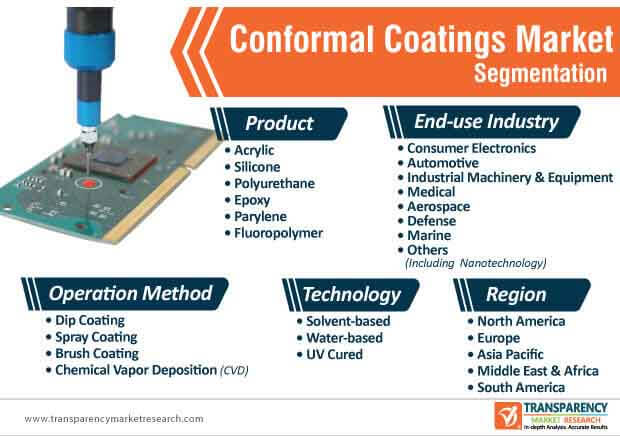 conformal coating market segmentation