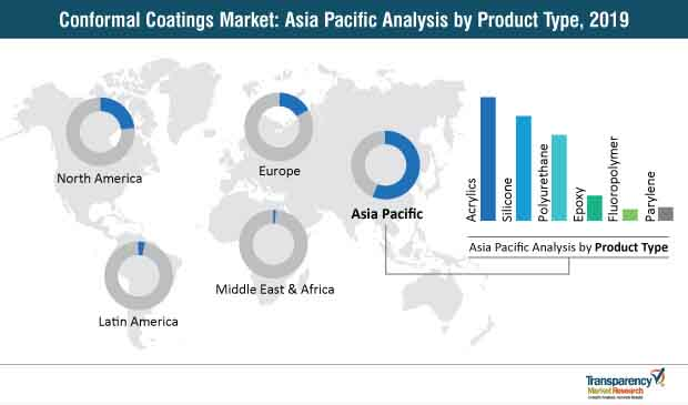 conformal coatings market asia pacific