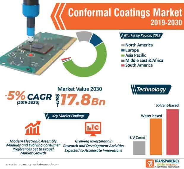 Conformal Coatings  Market Insights, Trends & Growth Outlook