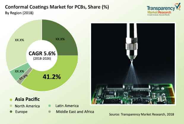 conformal coatings market pcbs