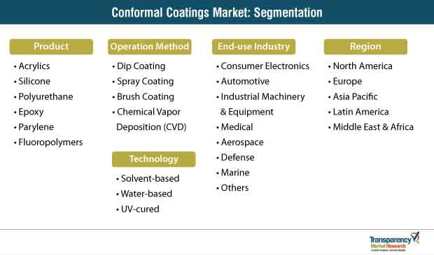 conformal coatings market segmentation