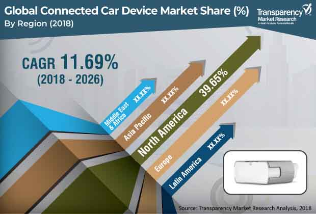 Connected Car Device  Market Insights, Trends & Growth Outlook