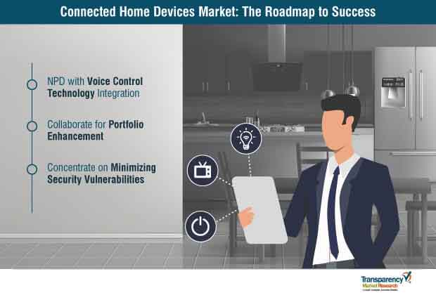 connected home devices market roadmap to success