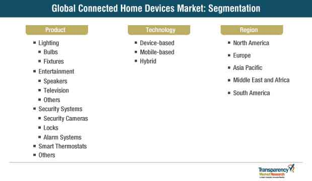 connected home devices market segmentation