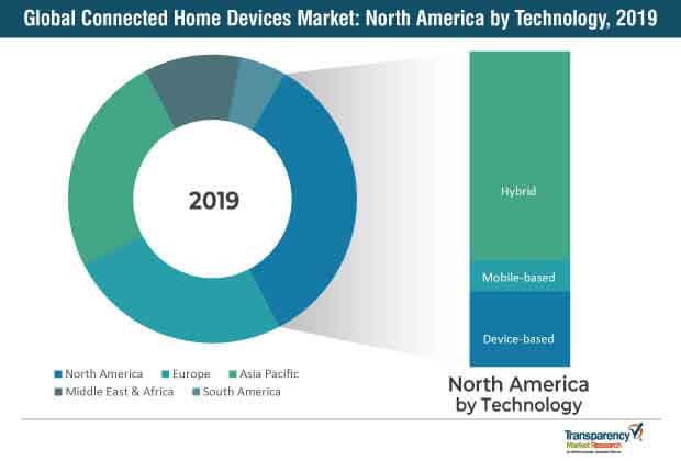 connected home devices market