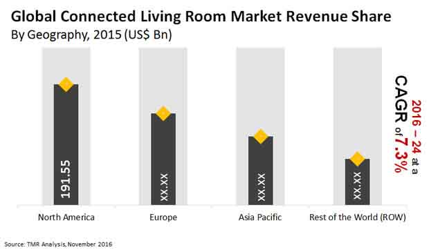 connected living room market
