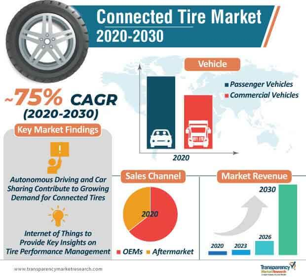 connected tire market infographic