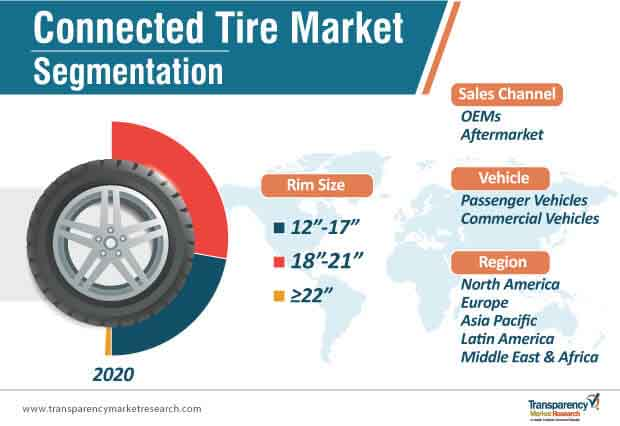 connected tire market segmentation