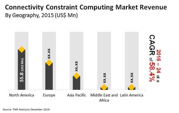 connectivity constraint computing market