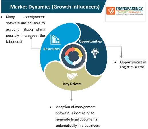 consignment software market dynamics