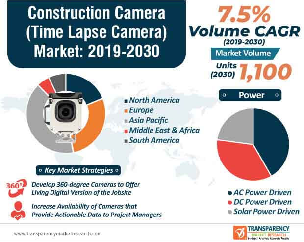 Construction Camera [Time Lapse Camera]  Market Insights, Trends & Growth Outlook