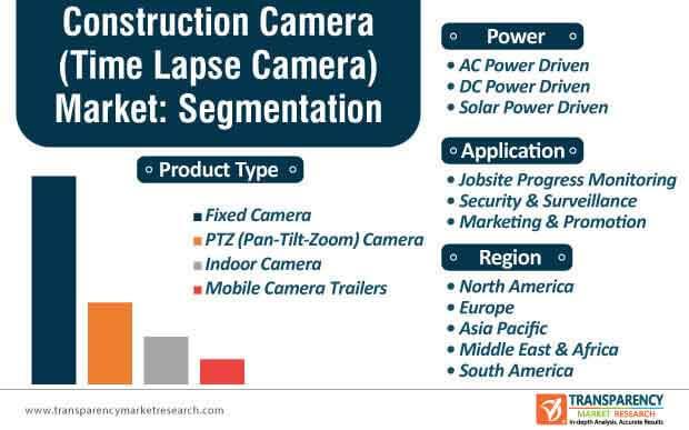 construction camera market segmentation