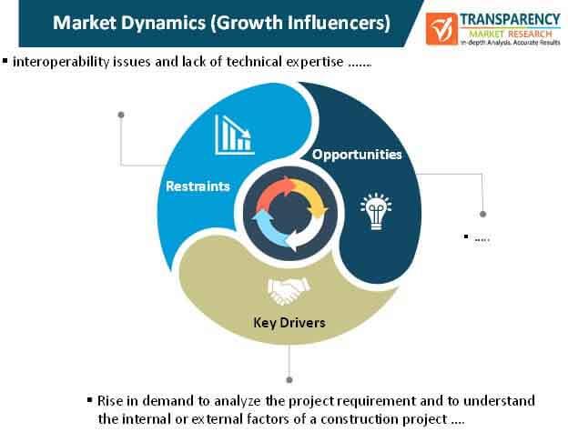 construction management software market dynamics