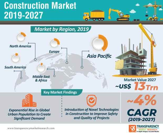 Construction  Market Insights, Trends & Growth Outlook