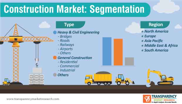 construction market segmentation