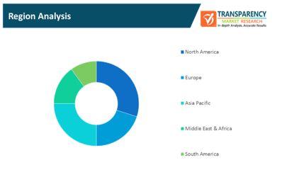 consumer 3d sensing products market 2