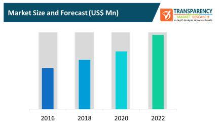 consumer 3d sensing products market
