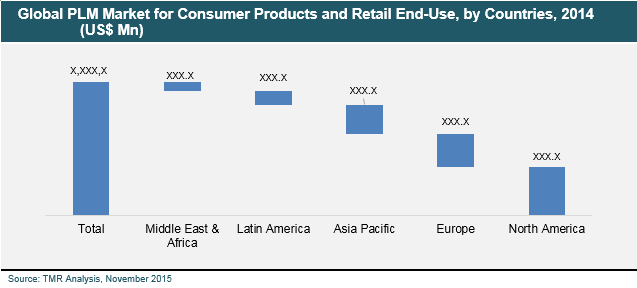 consumer-products-retail-market