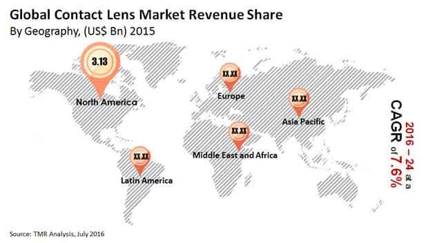 contact-lens-market