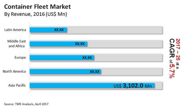 Container Fleet Market
