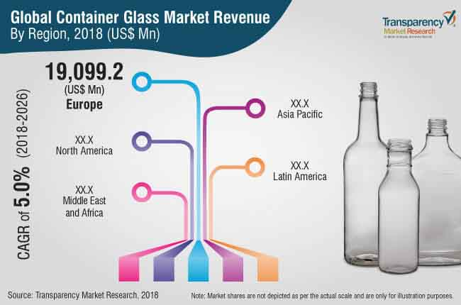 container glass market