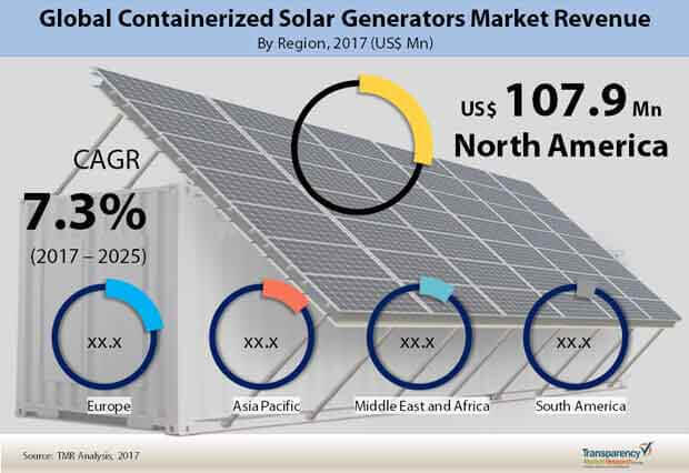 containerized solar generators market