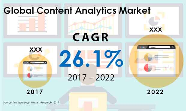 content analytics market