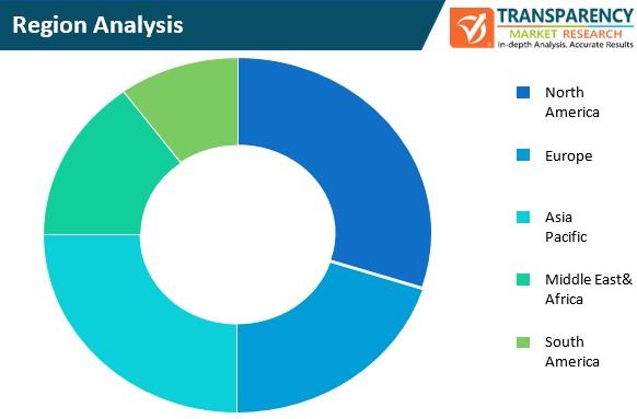 content automation ai tools market region analysis