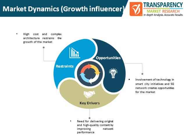 content delivery network security market dynamics